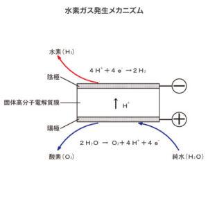 PEMを使用した水素ガス発生メカニズム